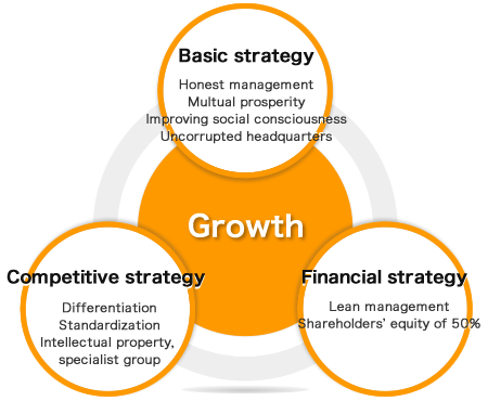 """basic strategy,""""competitive strategy,""""financial strategy"""